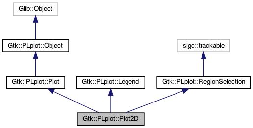 Gtkmm-PLplot: Gtk::PLplot::Plot2D Class Reference