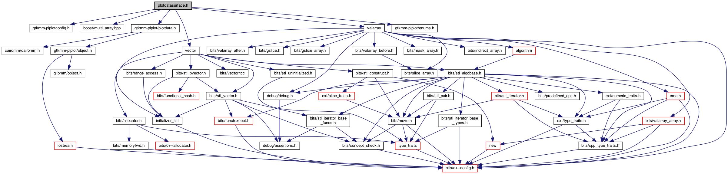 Gtkmm-PLplot: plotdatasurface h File Reference